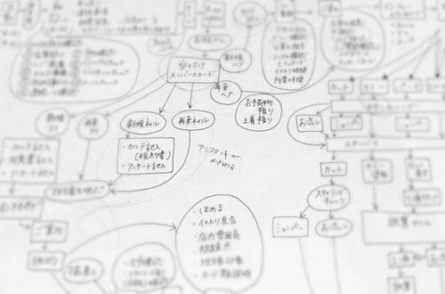 サロンオペレーションマニュアル作成コース